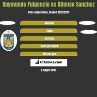 Raymundo Fulgencio vs Alfonso Sanchez h2h player stats