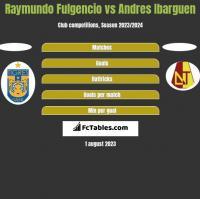 Raymundo Fulgencio vs Andres Ibarguen h2h player stats