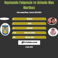 Raymundo Fulgencio vs Antonio Rios Martinez h2h player stats