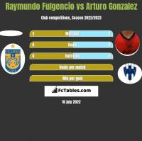 Raymundo Fulgencio vs Arturo Gonzalez h2h player stats