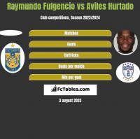 Raymundo Fulgencio vs Aviles Hurtado h2h player stats