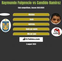 Raymundo Fulgencio vs Candido Ramirez h2h player stats