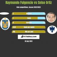 Raymundo Fulgencio vs Celso Ortiz h2h player stats