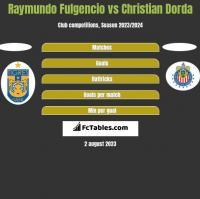 Raymundo Fulgencio vs Christian Dorda h2h player stats