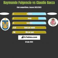 Raymundo Fulgencio vs Claudio Baeza h2h player stats