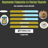 Raymundo Fulgencio vs Florian Thauvin h2h player stats