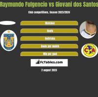 Raymundo Fulgencio vs Giovani dos Santos h2h player stats