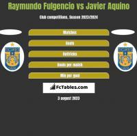 Raymundo Fulgencio vs Javier Aquino h2h player stats