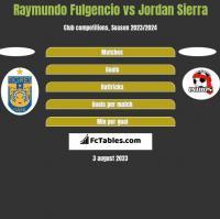 Raymundo Fulgencio vs Jordan Sierra h2h player stats