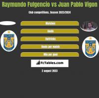 Raymundo Fulgencio vs Juan Pablo Vigon h2h player stats