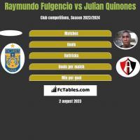 Raymundo Fulgencio vs Julian Quinones h2h player stats