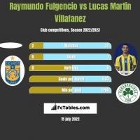 Raymundo Fulgencio vs Lucas Martin Villafanez h2h player stats