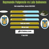 Raymundo Fulgencio vs Luis Quinones h2h player stats