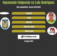 Raymundo Fulgencio vs Luis Rodriguez h2h player stats