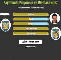 Raymundo Fulgencio vs Nicolas Lopez h2h player stats