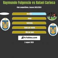 Raymundo Fulgencio vs Rafael Carioca h2h player stats