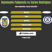 Raymundo Fulgencio vs Carlos Rodriguez h2h player stats