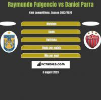 Raymundo Fulgencio vs Daniel Parra h2h player stats