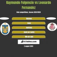 Raymundo Fulgencio vs Leonardo Fernandez h2h player stats