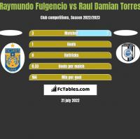 Raymundo Fulgencio vs Raul Damian Torres h2h player stats