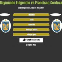 Raymundo Fulgencio vs Francisco Cordova h2h player stats