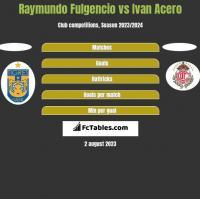 Raymundo Fulgencio vs Ivan Acero h2h player stats
