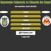 Raymundo Fulgencio vs Eduardo Del Angel h2h player stats