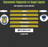 Raymundo Fulgencio vs Angel Zapata h2h player stats