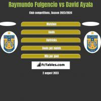 Raymundo Fulgencio vs David Ayala h2h player stats