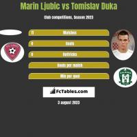 Marin Ljubic vs Tomislav Duka h2h player stats