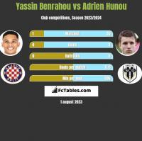 Yassin Benrahou vs Adrien Hunou h2h player stats