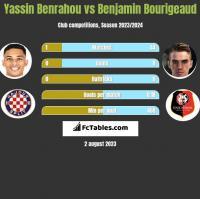 Yassin Benrahou vs Benjamin Bourigeaud h2h player stats