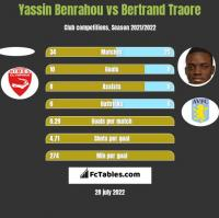 Yassin Benrahou vs Bertrand Traore h2h player stats