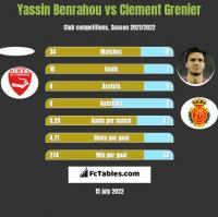 Yassin Benrahou vs Clement Grenier h2h player stats