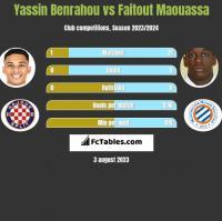 Yassin Benrahou vs Faitout Maouassa h2h player stats