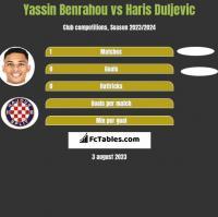 Yassin Benrahou vs Haris Duljevic h2h player stats
