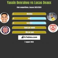 Yassin Benrahou vs Lucas Deaux h2h player stats