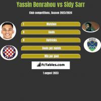 Yassin Benrahou vs Sidy Sarr h2h player stats