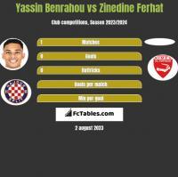 Yassin Benrahou vs Zinedine Ferhat h2h player stats