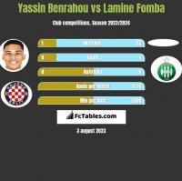 Yassin Benrahou vs Lamine Fomba h2h player stats