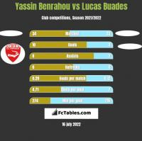 Yassin Benrahou vs Lucas Buades h2h player stats