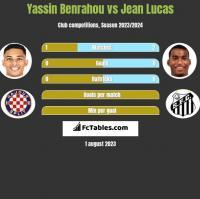 Yassin Benrahou vs Jean Lucas h2h player stats