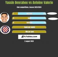 Yassin Benrahou vs Antoine Valerio h2h player stats