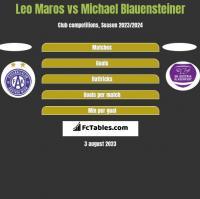 Leo Maros vs Michael Blauensteiner h2h player stats