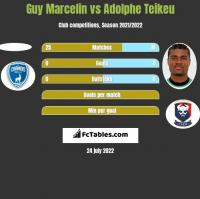 Guy Marcelin vs Adolphe Teikeu h2h player stats