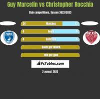 Guy Marcelin vs Christopher Rocchia h2h player stats