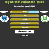 Guy Marcelin vs Maxence Lacroix h2h player stats