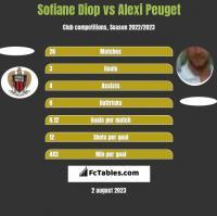 Sofiane Diop vs Alexi Peuget h2h player stats