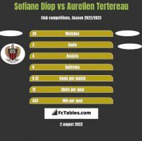 Sofiane Diop vs Aurelien Tertereau h2h player stats