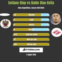 Sofiane Diop vs Balde Diao Keita h2h player stats